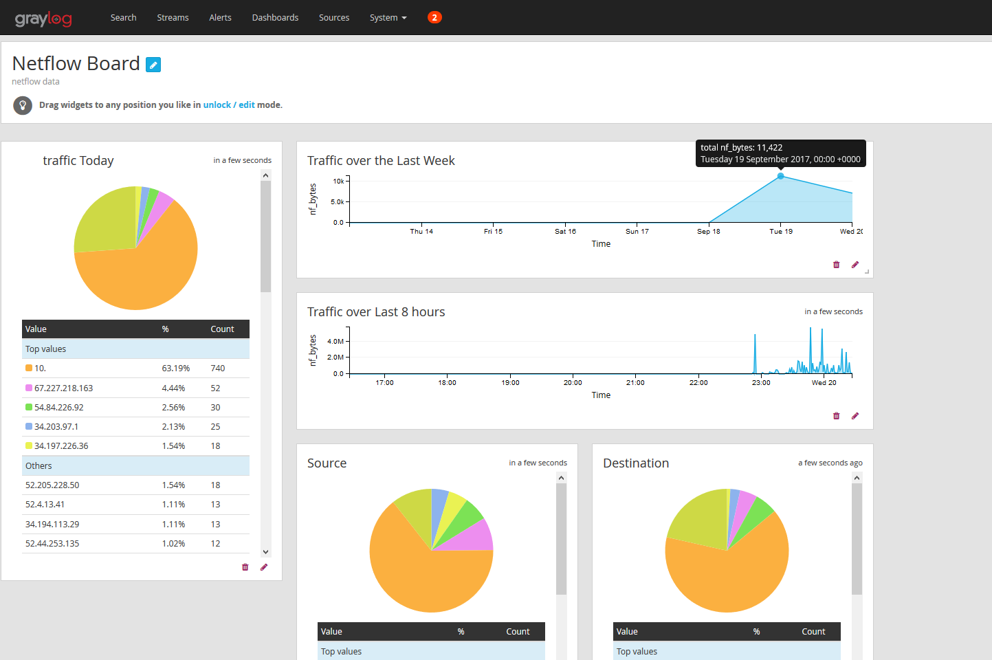 pfSense and Graylog for NetFlow collection and Analysis – Laskowski-Tech